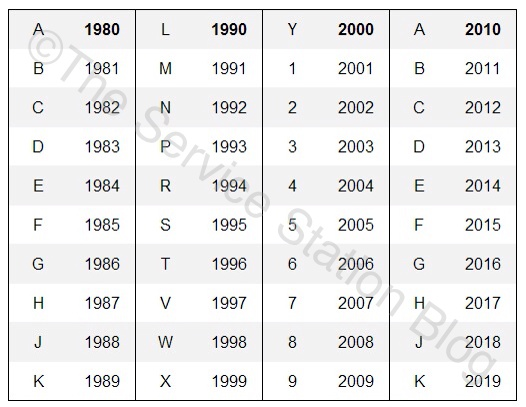 How To Tell Year Of Ktm By Serierl Number
